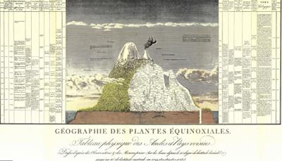 Alexander Von Humboldt Naturgemalde1