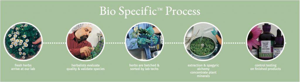 Herbalist & Alchemist's Bio Specific (TM) Process